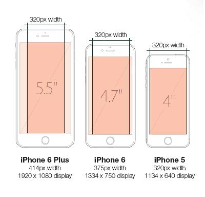 iPhone de-a lungul timpului